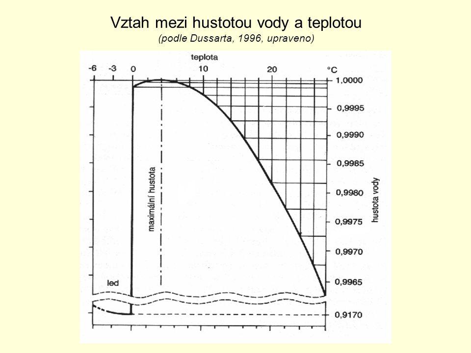 Vztah mezi hustotou vody a teplotou (podle Dussarta, 1996, upraveno)