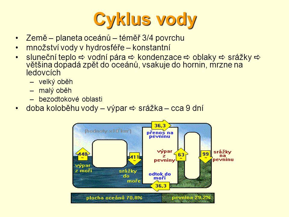 Cyklus vody •Země – planeta oceánů – téměř 3/4 povrchu •množství vody v hydrosféře – konstantní •sluneční teplo  vodní pára  kondenzace  oblaky  s