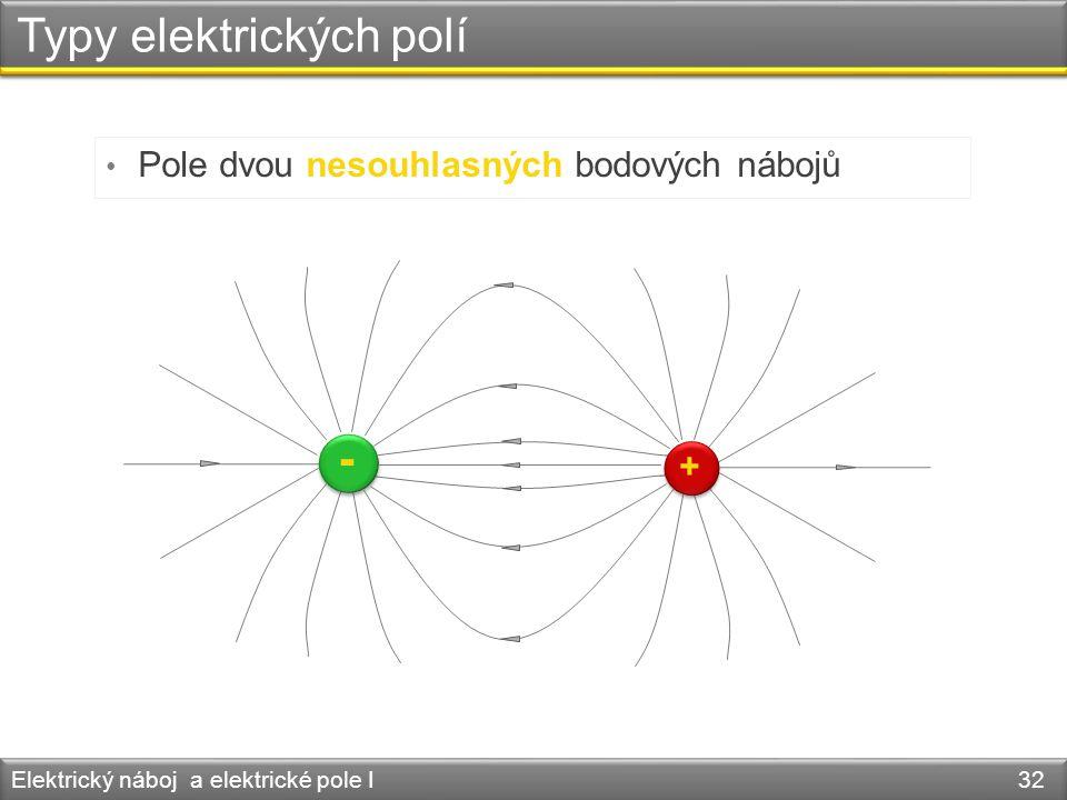 Typy elektrických polí Elektrický náboj a elektrické pole I 32 • Pole dvou nesouhlasných bodových nábojů + -