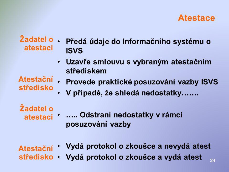 24 Atestace •Předá údaje do Informačního systému o ISVS •Uzavře smlouvu s vybraným atestačním střediskem •Provede praktické posuzování vazby ISVS •V p