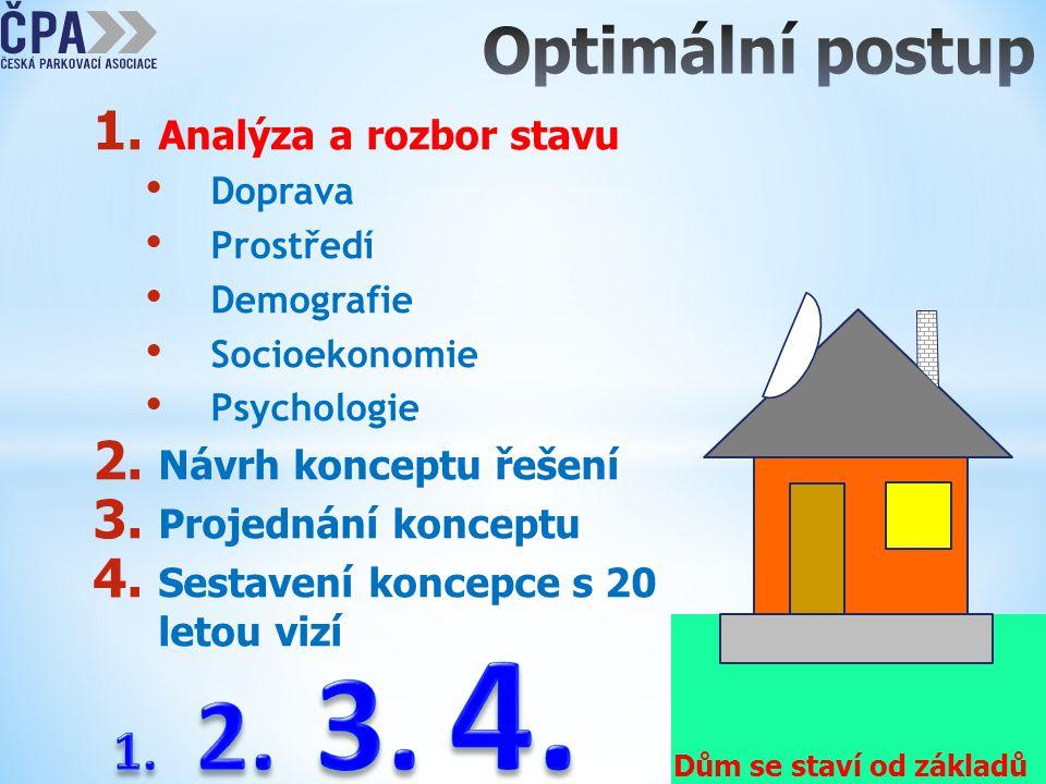 1. Analýza a rozbor stavu • Doprava • Prostředí • Demografie • Socioekonomie • Psychologie 2. Návrh konceptu řešení 3. Projednání konceptu 4. Sestaven