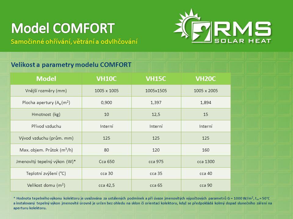 Velikost a parametry modelu COMFORT Samočinné ohřívání, větrání a odvlhčování ModelVH10CVH15CVH20C Vnější rozměry (mm)1005 x 10051005x15051005 x 2005