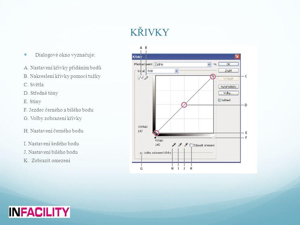 KŘIVKY  Dialogové okno vyznačuje: A.Nastavení křivky přidáním bodů B.