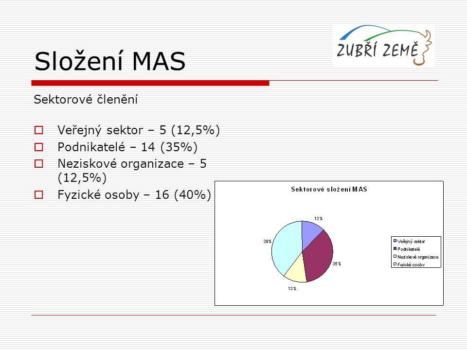 Složení MAS Sektorové členění  Veřejný sektor – 5 (12,5%)  Podnikatelé – 14 (35%)  Neziskové organizace – 5 (12,5%)  Fyzické osoby – 16 (40%)