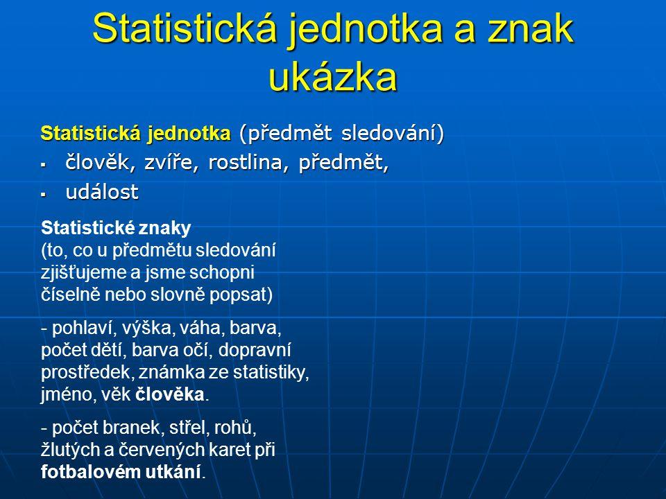 Statistická jednotka a znak ukázka Statistická jednotka (předmět sledování)  člověk, zvíře, rostlina, předmět,  událost Statistické znaky (to, co u