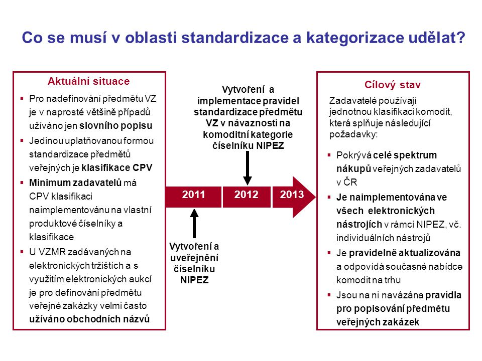 Co se musí v oblasti standardizace a kategorizace udělat? Vytvoření a uveřejnění číselníku NIPEZ 2011 Vytvoření a implementace pravidel standardizace