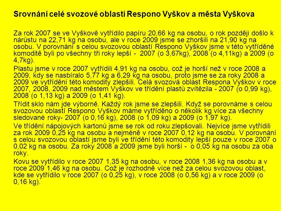 Srovnání celé svozové oblasti Respono Vyškov a města Vyškova Za rok 2007 se ve Vyškově vytřídilo papíru 20,66 kg na osobu, o rok později došlo k nárůs