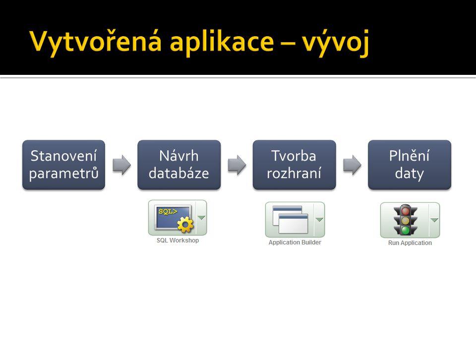 Stanovení parametrů Návrh databáze Tvorba rozhraní Plnění daty
