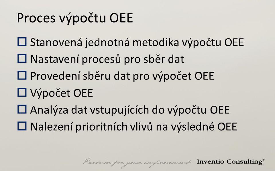 Proces výpočtu OEE  Stanovená jednotná metodika výpočtu OEE  Nastavení procesů pro sběr dat  Provedení sběru dat pro výpočet OEE  Výpočet OEE  An