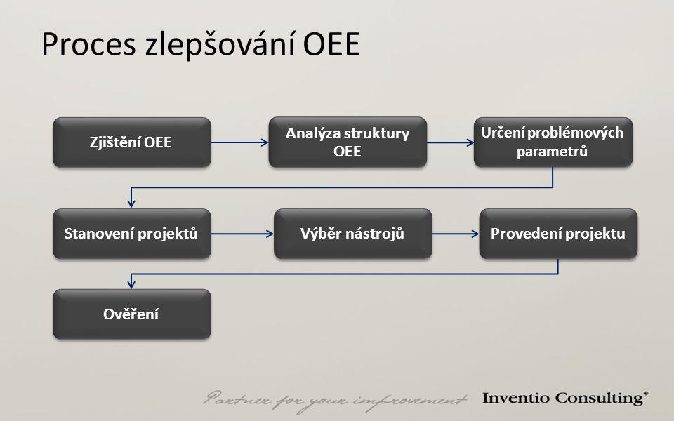 Proces zlepšování OEE Zjištění OEE Analýza struktury OEE Určení problémových parametrů Stanovení projektů Výběr nástrojů Provedení projektu Ověření