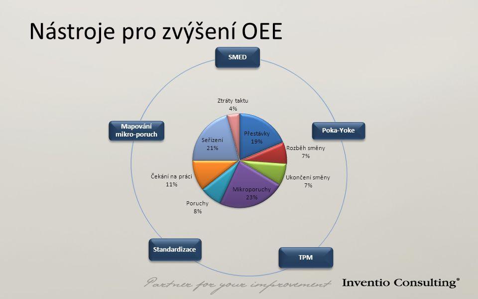 SMED Poka-Yoke TPM Standardizace Mapování mikro-poruch Nástroje pro zvýšení OEE