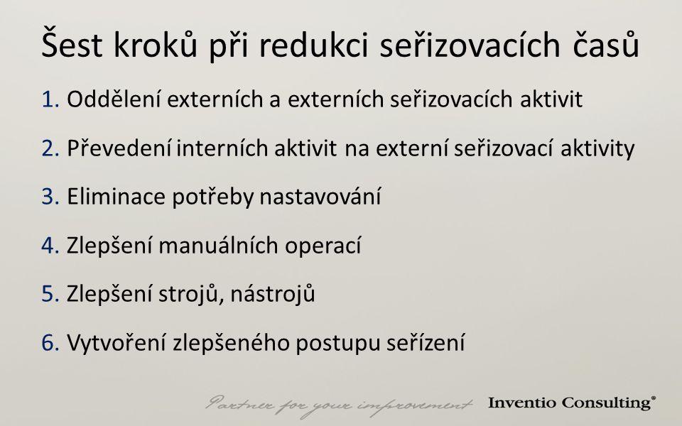 Šest kroků při redukci seřizovacích časů 1.Oddělení externích a externích seřizovacích aktivit 2.Převedení interních aktivit na externí seřizovací akt