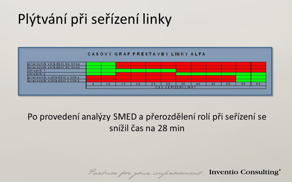 Plýtvání při seřízení linky Po provedení analýzy SMED a přerozdělení rolí při seřízení se snížil čas na 28 min