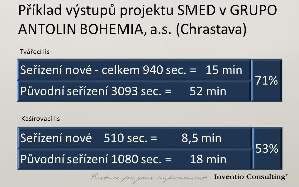 Příklad výstupů projektu SMED v GRUPO ANTOLIN BOHEMIA, a.s. (Chrastava) Seřízení nové - celkem 940 sec. = 15 min 71% Původní seřízení 3093 sec. = 52 m