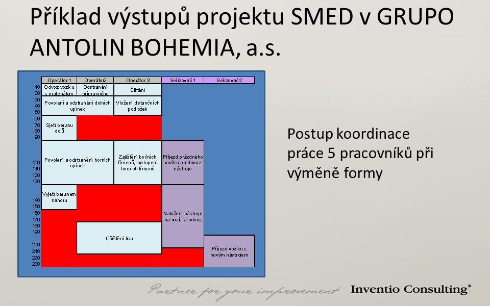 Příklad výstupů projektu SMED v GRUPO ANTOLIN BOHEMIA, a.s. Postup koordinace práce 5 pracovníků při výměně formy