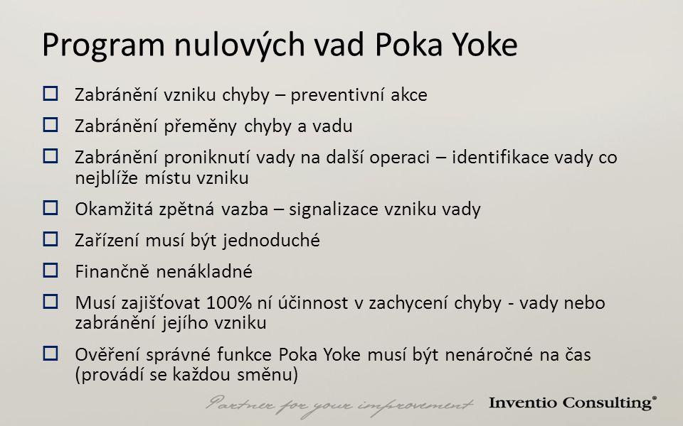 Program nulových vad Poka Yoke  Zabránění vzniku chyby – preventivní akce  Zabránění přeměny chyby a vadu  Zabránění proniknutí vady na další opera