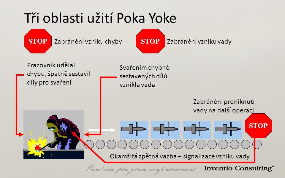 Tři oblasti užití Poka Yoke Pracovník udělal chybu, špatně sestavil díly pro svaření Svařením chybně sestavených dílů vznikla vada Okamžitá zpětná vaz