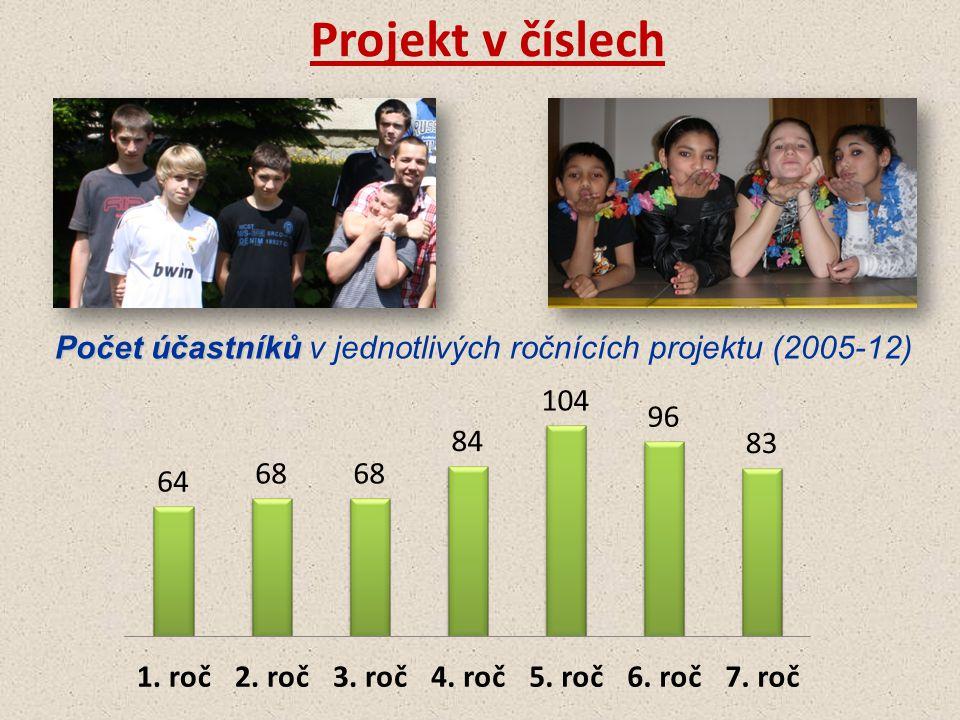 Projekt v číslech Počet účastníků Počet účastníků v jednotlivých ročnících projektu (2005-12)