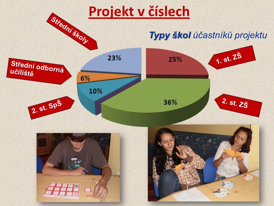 Typy škol Typy škol účastníků projektu Střední školy Střední odborná učiliště 2. st. SpŠ 1. st. ZŠ 2. st. ZŠ Projekt v číslech