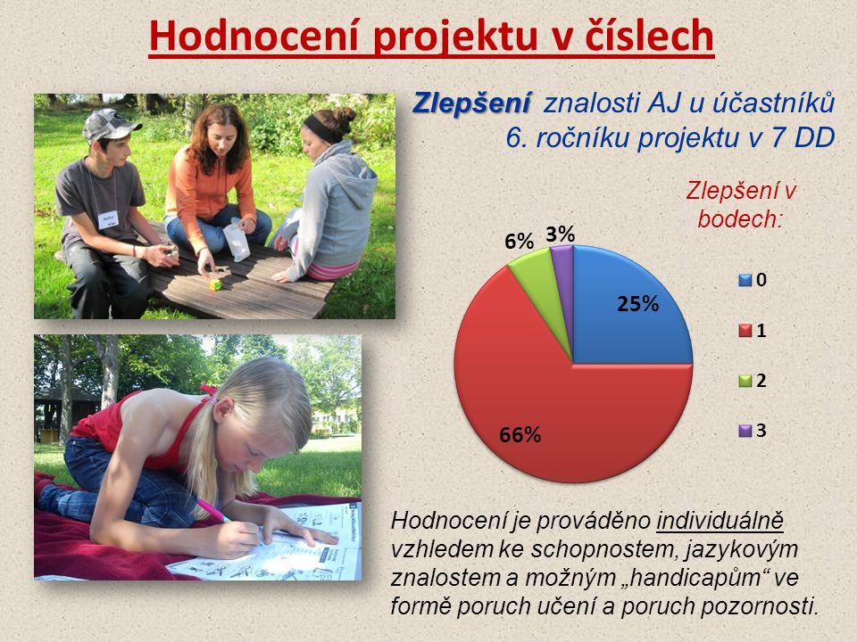 Zlepšení Zlepšení znalosti AJ u účastníků 6. ročníku projektu v 7 DD Hodnocení je prováděno individuálně vzhledem ke schopnostem, jazykovým znalostem