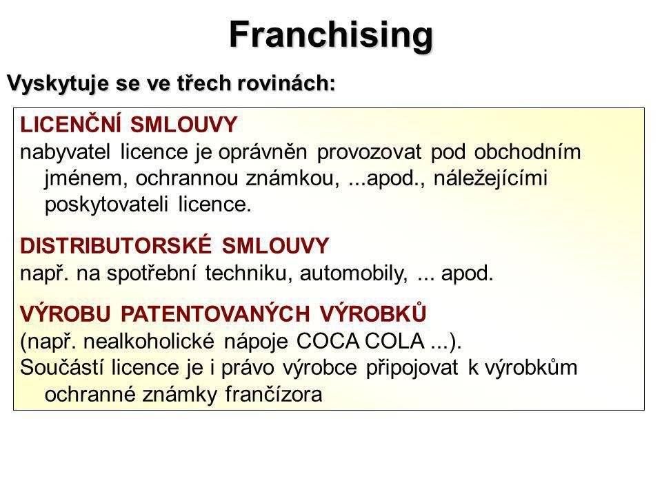 Franchising Vyskytuje se ve třech rovinách: LICENČNÍ SMLOUVY nabyvatel licence je oprávněn provozovat pod obchodním jménem, ochrannou známkou,...apod.