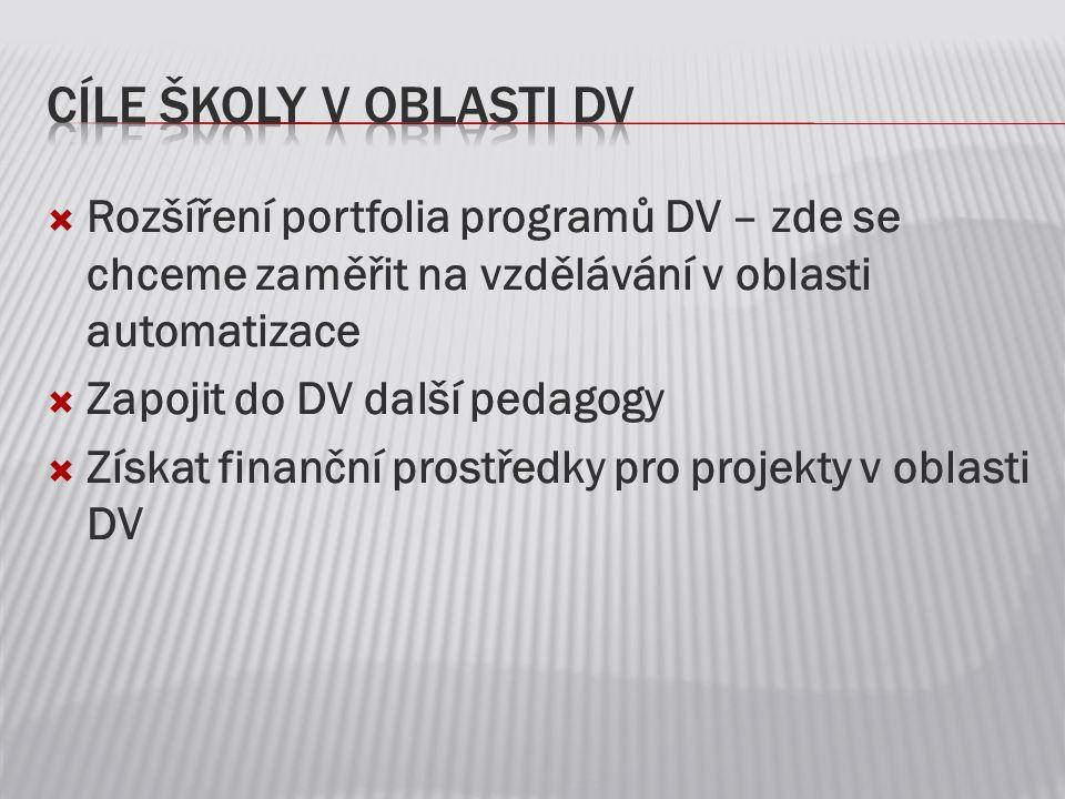  Rozšíření portfolia programů DV – zde se chceme zaměřit na vzdělávání v oblasti automatizace  Zapojit do DV další pedagogy  Získat finanční prostř