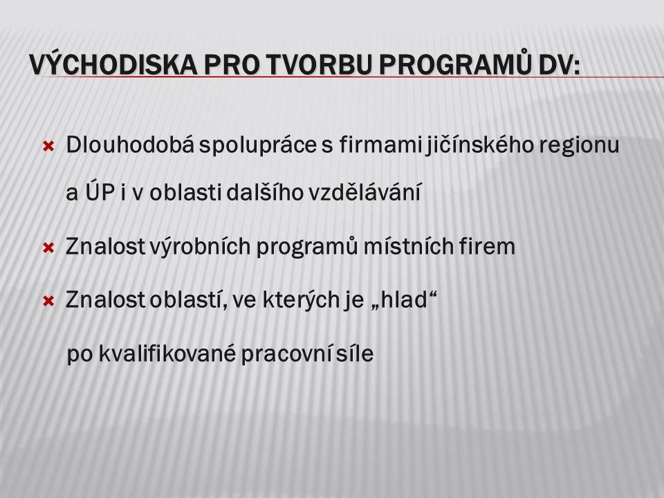VÝCHODISKA PRO TVORBU PROGRAMŮ DV:  Dlouhodobá spolupráce s firmami jičínského regionu a ÚP i v oblasti dalšího vzdělávání  Znalost výrobních progra