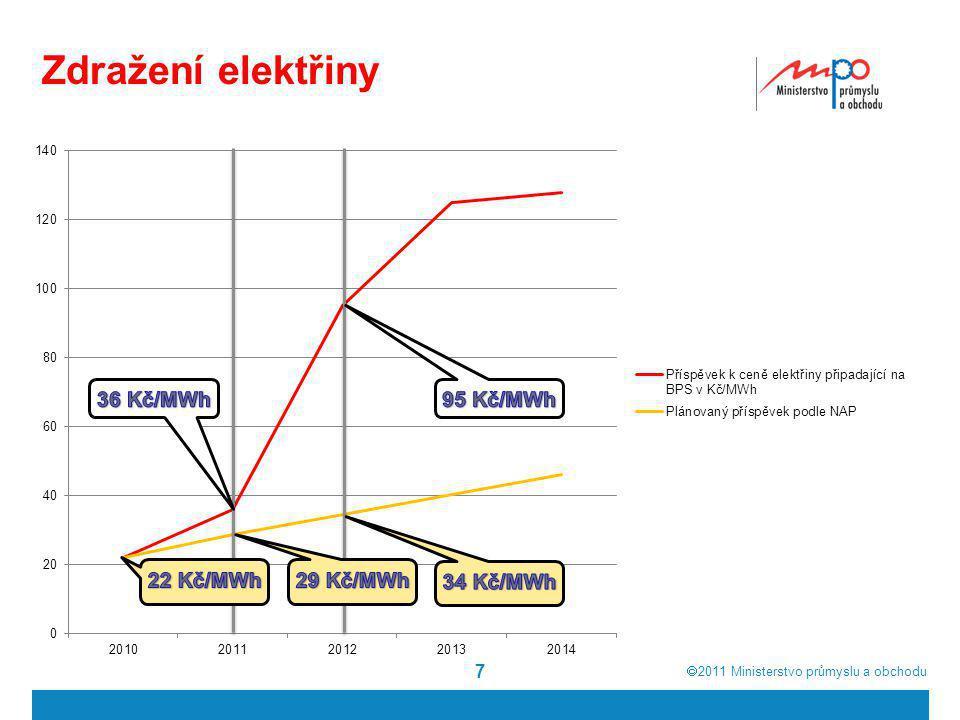  2011  Ministerstvo průmyslu a obchodu Zdražení elektřiny 7