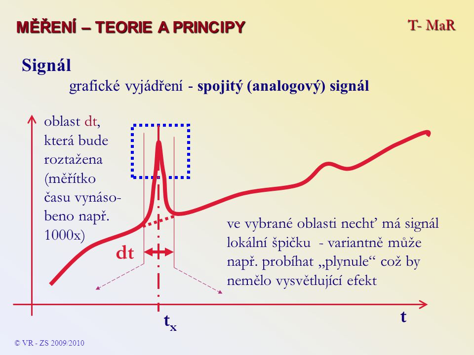 T- MaR MĚŘENÍ – TEORIE A PRINCIPY Signál grafické vyjádření - spojitý (analogový) signál © VR - ZS 2009/2010 oblast dt, která bude roztažena (měřítko