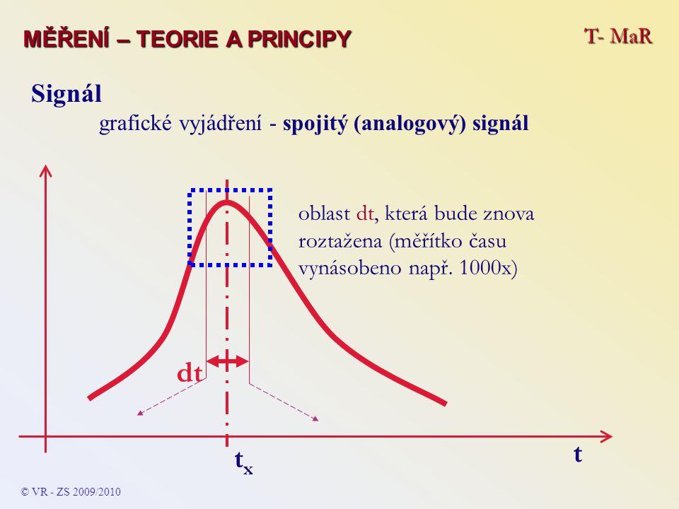 T- MaR MĚŘENÍ – TEORIE A PRINCIPY © VR - ZS 2009/2010 Signál grafické vyjádření - spojitý (analogový) signál txtx t oblast dt, která bude znova roztaž