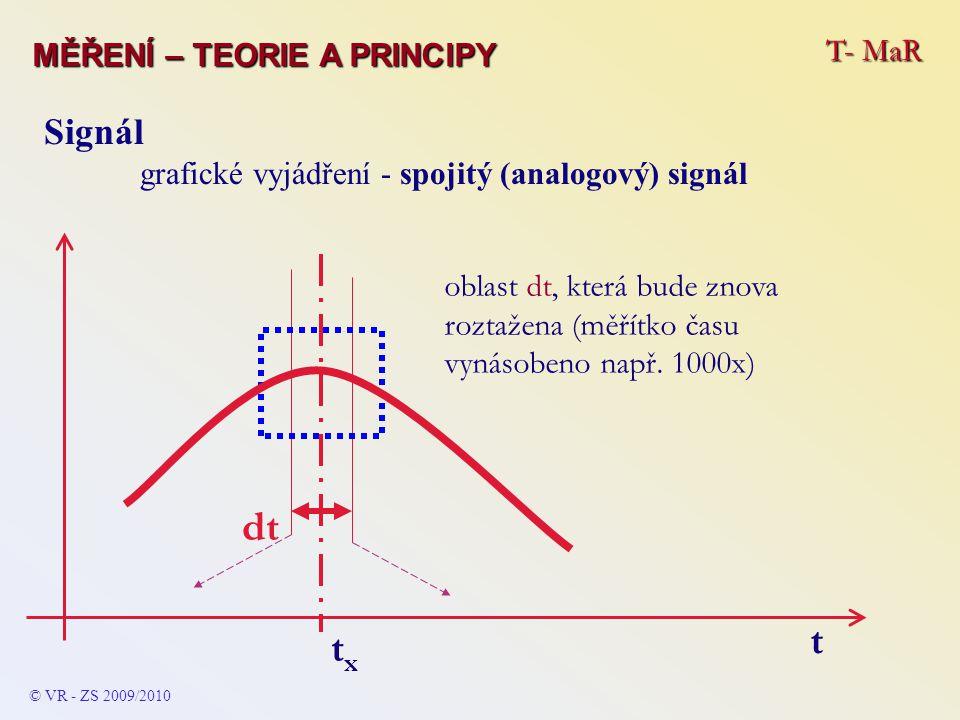 T- MaR MĚŘENÍ – TEORIE A PRINCIPY Signál grafické vyjádření - spojitý (analogový) signál © VR - ZS 2009/2010 oblast dt, která bude znova roztažena (mě