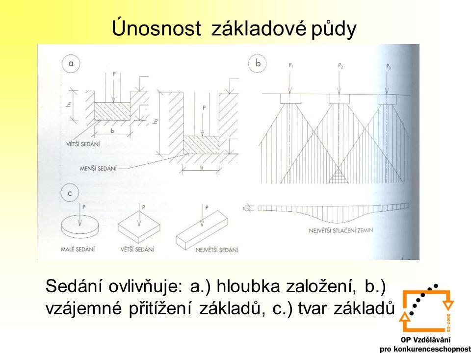 Únosnost základové půdy Sedání ovlivňuje: a.) hloubka založení, b.) vzájemné přitížení základů, c.) tvar základů