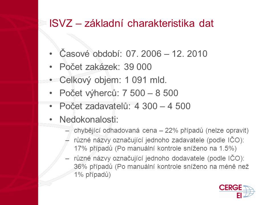 ISVZ – základní charakteristika dat •Časové období: 07.