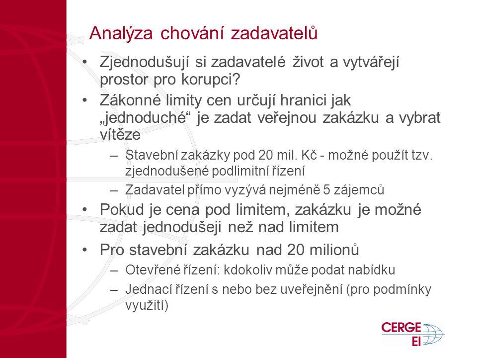 Analýza chování zadavatelů •Zjednodušují si zadavatelé život a vytvářejí prostor pro korupci.