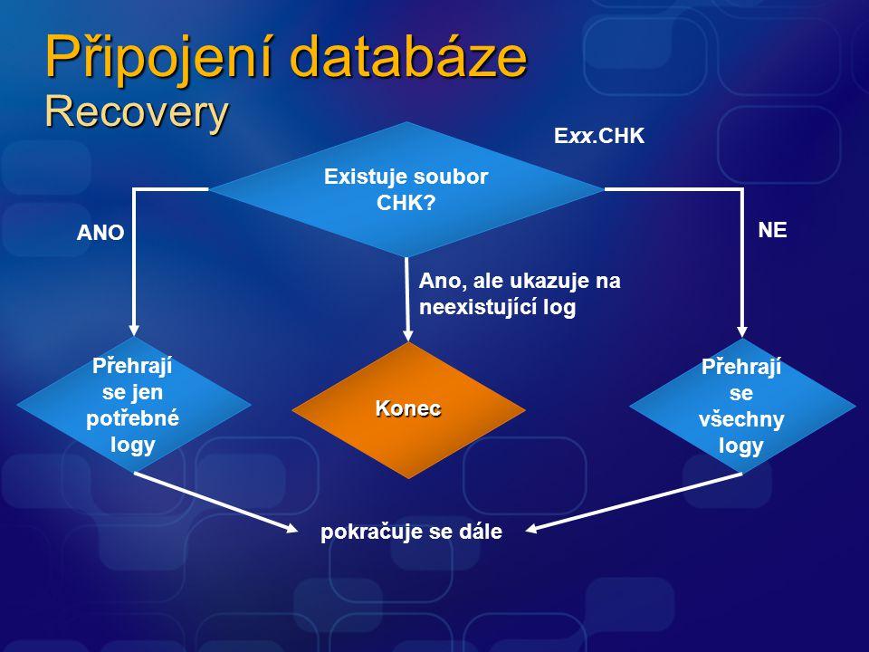 Připojení databáze Recovery Existuje soubor CHK? Exx.CHK Přehrají se jen potřebné logy ANO Přehrají se všechny logy NE pokračuje se dále Konec Ano, al