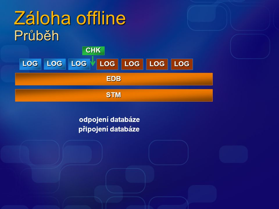 Záloha offline Průběh EDB LOG CHK STM LOG LOG LOGLOGLOGLOG odpojení databáze připojení databáze