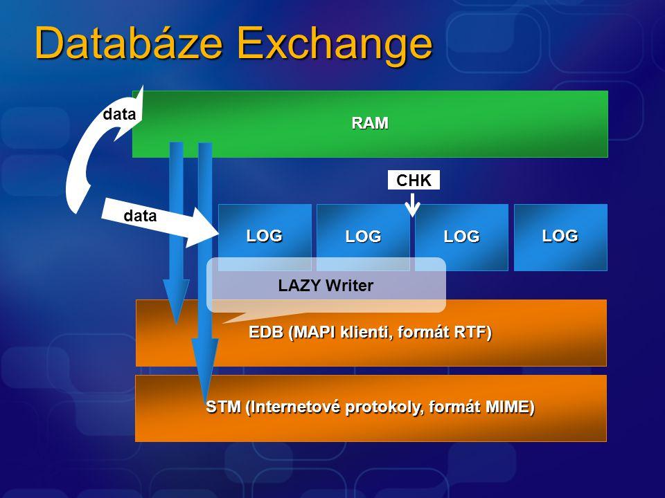 Obsah Databáze Exchange Hlavičky souborů databází Proces připojení databáze, Soft Recovery Záloha offline Záloha online, Hard Recovery Recovery Storage Group ESEUTILISINTEG