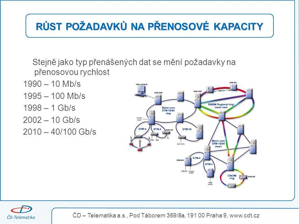RŮST POŽADAVKŮ NA PŘENOSOVÉ KAPACITY Stejně jako typ přenášených dat se mění požadavky na přenosovou rychlost 1990 – 10 Mb/s 1995 – 100 Mb/s 1998 – 1