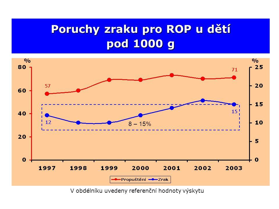 Poruchy zraku pro ROP u dětí pod 1000 g % 8 – 15% V obdélníku uvedeny referenční hodnoty výskytu