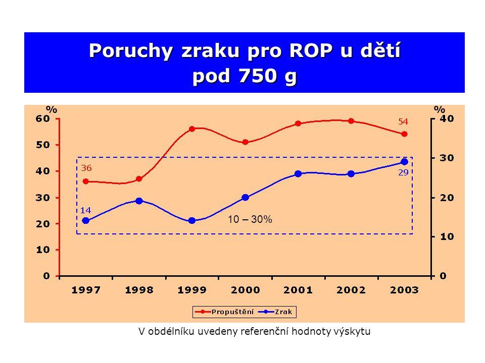 Poruchy zraku pro ROP u dětí pod 750 g % 10 – 30% V obdélníku uvedeny referenční hodnoty výskytu