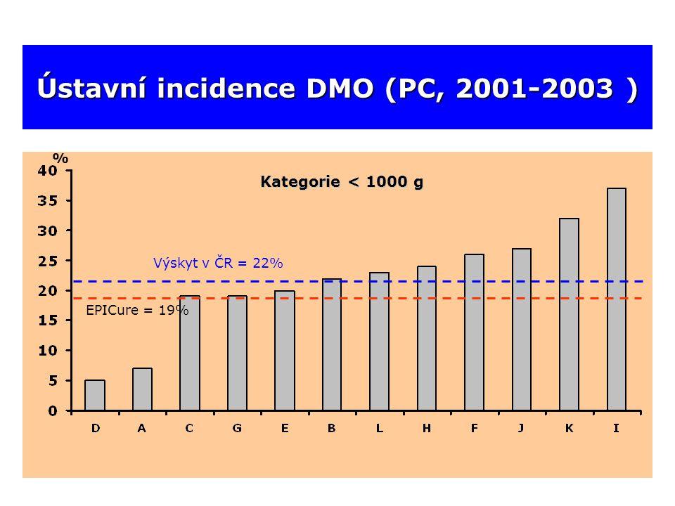 Ústavní incidence DMO (PC, 2001-2003 ) Výskyt v ČR = 22% % Kategorie < 1000 g EPICure = 19%