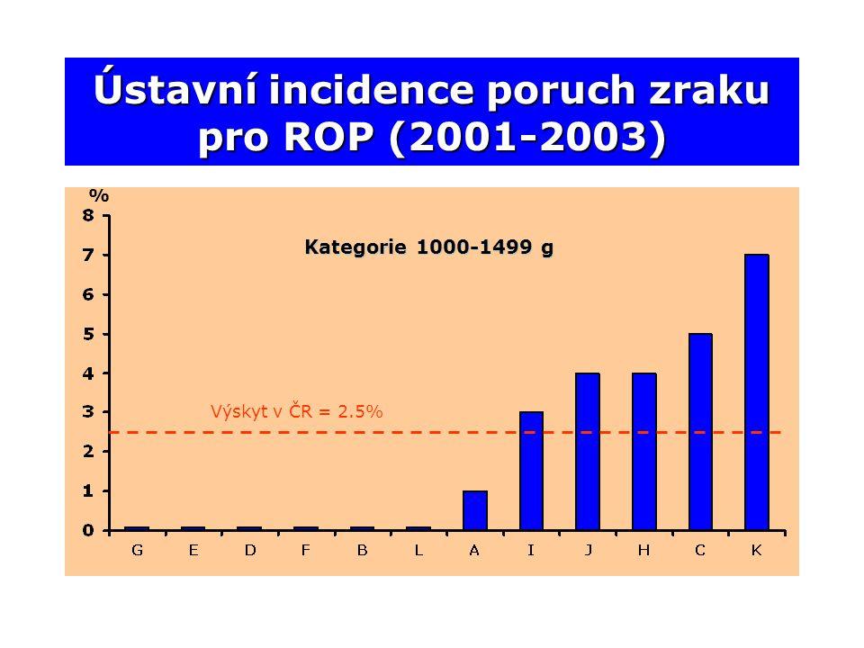 Ústavní incidence poruch zraku pro ROP (2001-2003) Výskyt v ČR = 2.5% % Kategorie 1000-1499 g