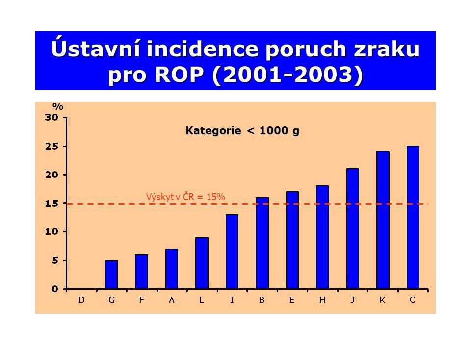 Ústavní incidence poruch zraku pro ROP (2001-2003) Výskyt v ČR = 15% % Kategorie < 1000 g