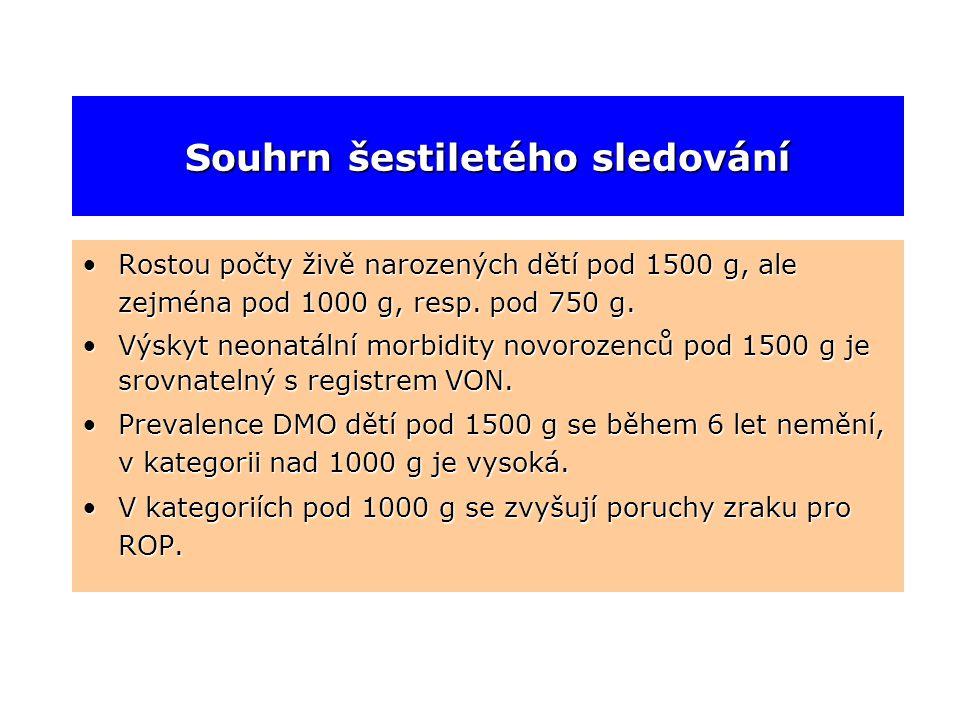 Souhrn šestiletého sledování •Rostou počty živě narozených dětí pod 1500 g, ale zejména pod 1000 g, resp. pod 750 g. •Výskyt neonatální morbidity novo