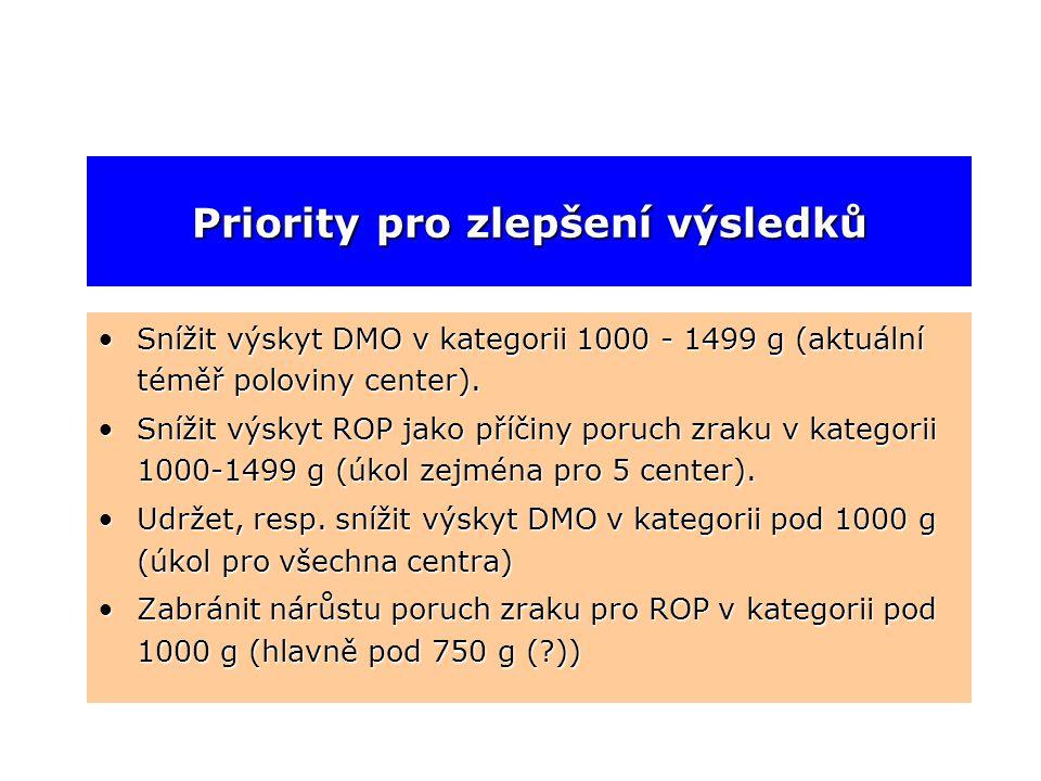 Priority pro zlepšení výsledků •Snížit výskyt DMO v kategorii 1000 - 1499 g (aktuální téměř poloviny center). •Snížit výskyt ROP jako příčiny poruch z