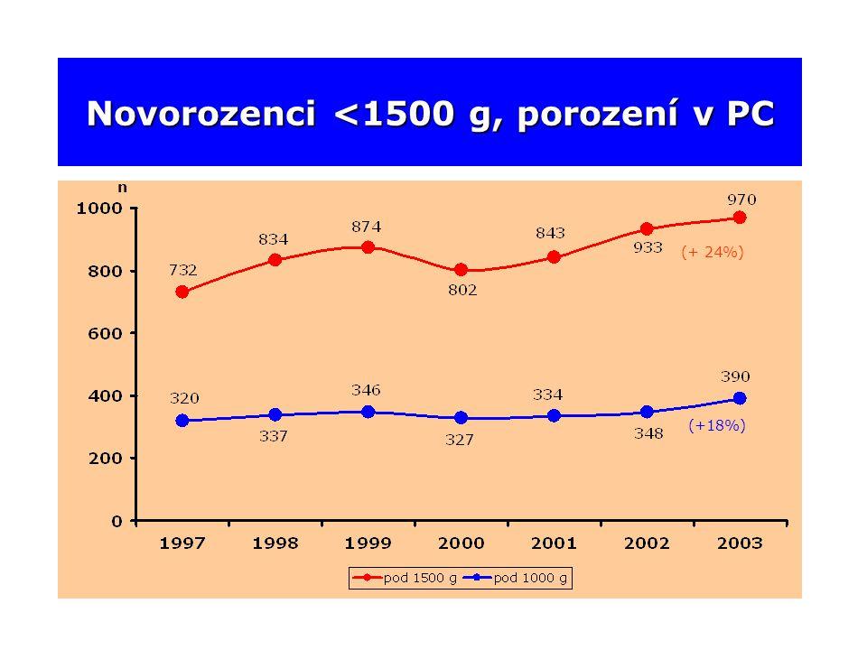 Novorozenci <1500 g, porození v PC n (+ 24%) (+18%)