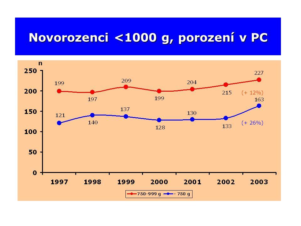 Novorozenci <1000 g, porození v PC n (+ 12%) (+ 26%)