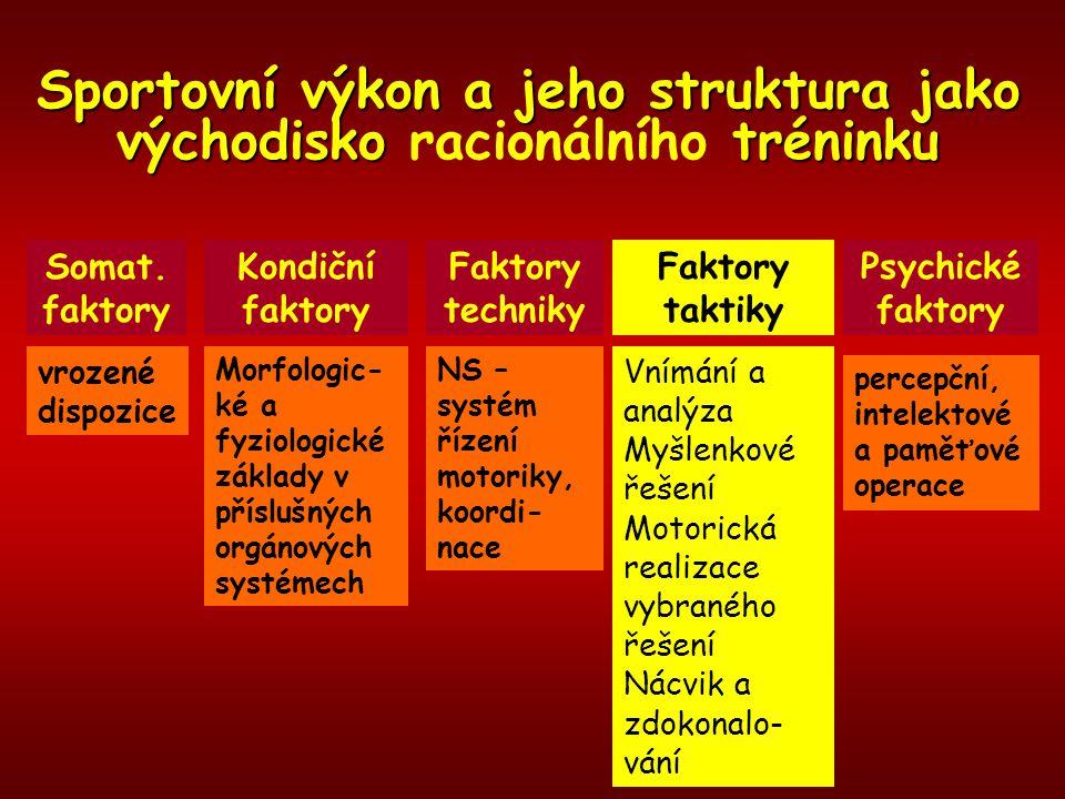 Sportovní výkon a jeho struktura jako východisko racionálního tréninku Somat. faktory Kondiční faktory Faktory techniky Faktory taktiky Psychické fakt