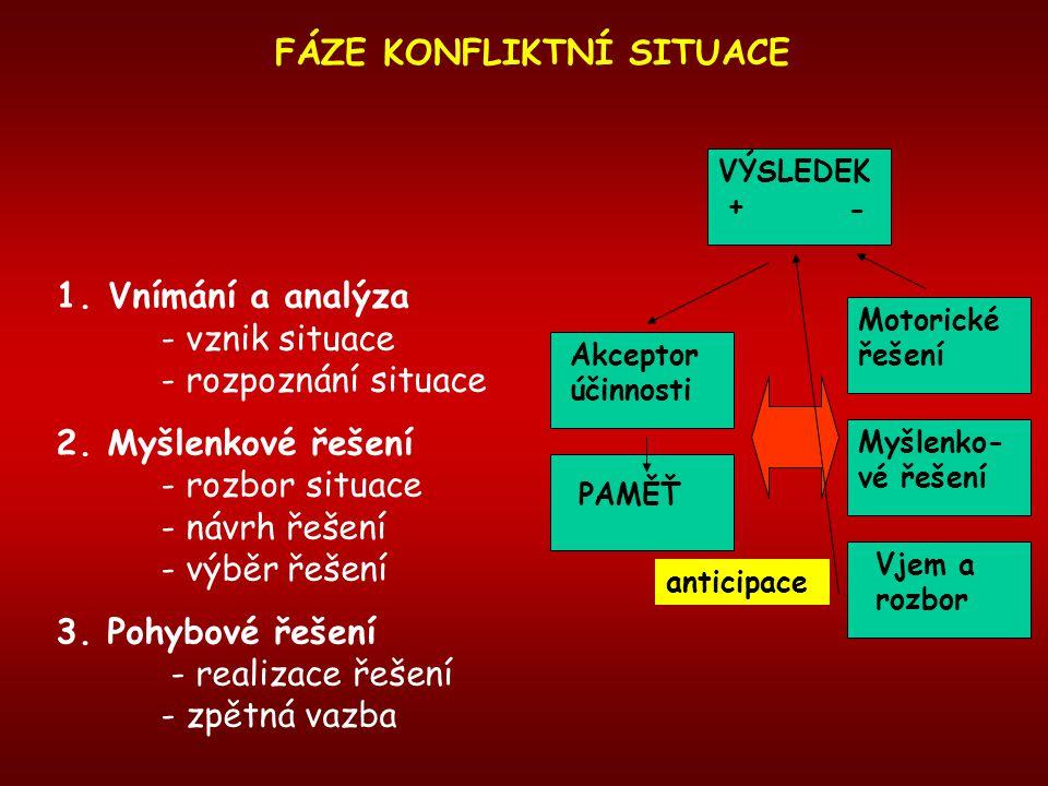 FÁZE KONFLIKTNÍ SITUACE 1.Vnímání a analýza - vznik situace - rozpoznání situace 2. Myšlenkové řešení - rozbor situace - návrh řešení - výběr řešení 3