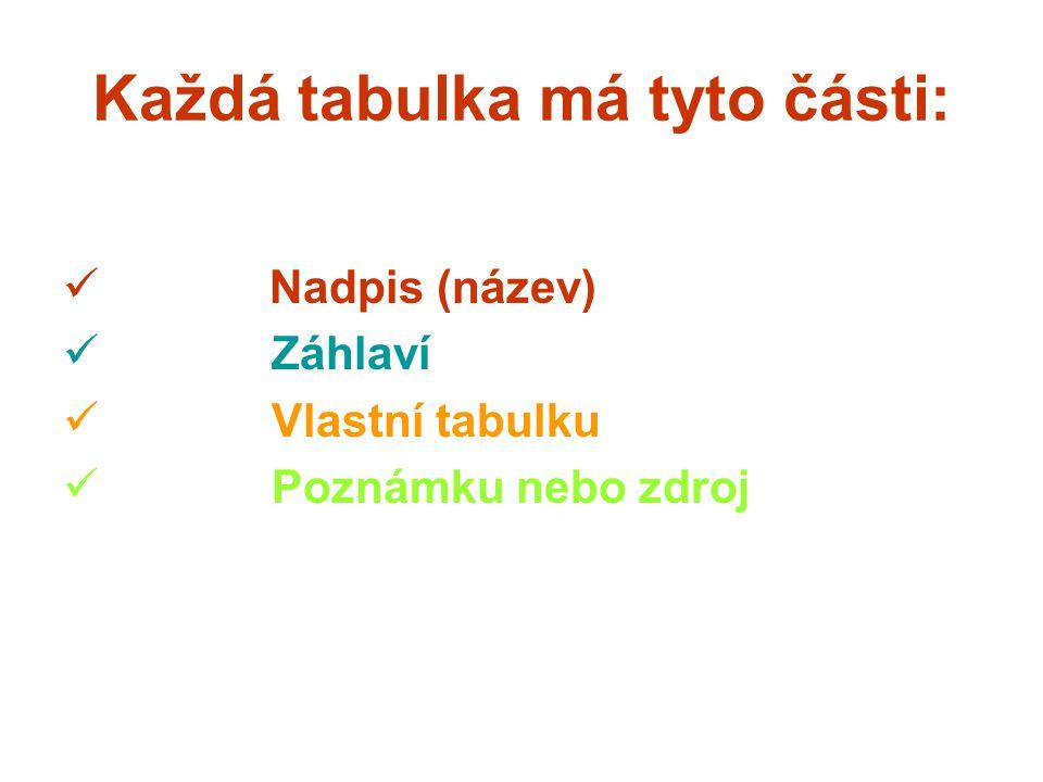 Každá tabulka má tyto části:  Nadpis (název)  Záhlaví  Vlastní tabulku  Poznámku nebo zdroj